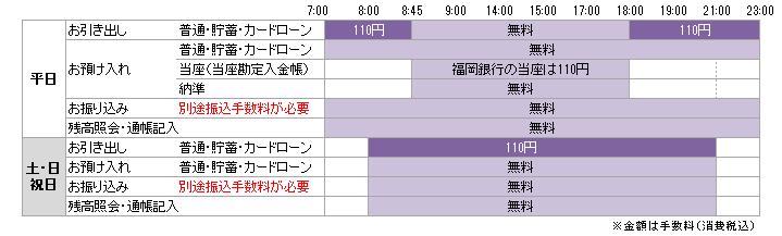 FFGグループ銀行(福岡銀行・親和銀行)の通帳・カードを使用される場合の手数料・利用時間